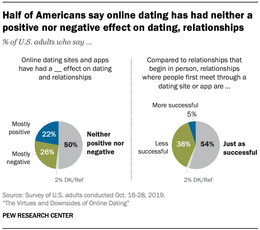 pew online pažinčių apklausa dating website formatas